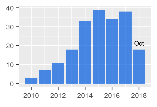 Number of XL Toolbox citations as per Google Scholar over the years. Most recent year is almost always incomplete.
